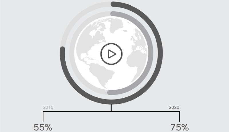 Gráfico que indica que el vídeo móvil representará el 75% del trafico total de datos móviles, frente al 55% actual.