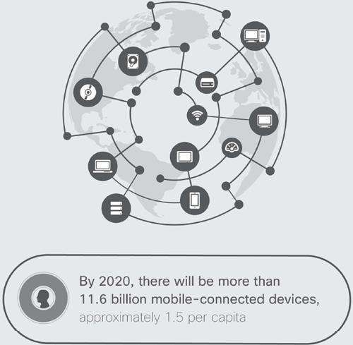 Infografía con dispositivos conectados que generarán tráfico de datos móviles. Para 2020 habrá más de 11,6 billones de dispositivos móviles conectados, aproximadamente 1,5 por persona.