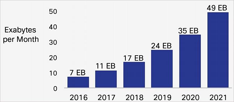 Gráfico de barras con la previsión del informe de Cisco, que sitúa el tráfico global de datos móviles en 49 exabytes al mes en 2021.