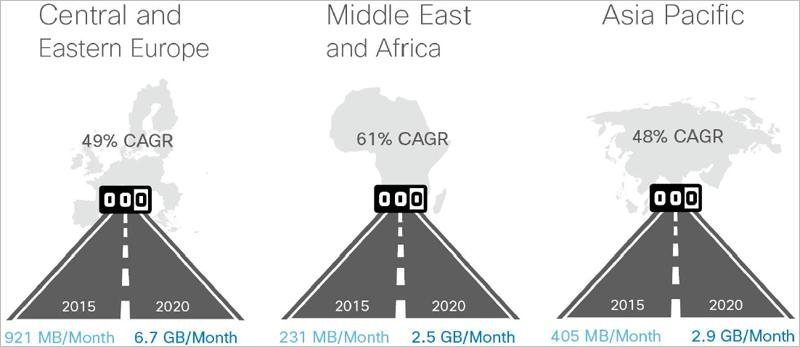 África es la región que mayor crecimiento de tráfico de datos móviles registrará. En el gráfico se indica la media de tráfico que cada dispositivo móvil conectado generó en 2015 frente a la de 2020.