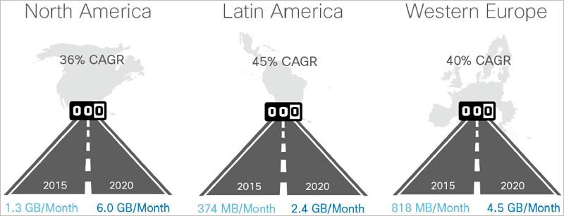 En el gráfico se indica la media de tráfico que cada dispositivo móvil conectado en Norteamérica, Latinoamérica y Europa Occidental generó en 2015 frente a la de 2020.