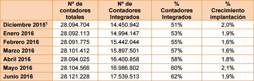 Evolución mensual de la implantación del contador inteligente en los suministros españoles. Fuente: CNMC.