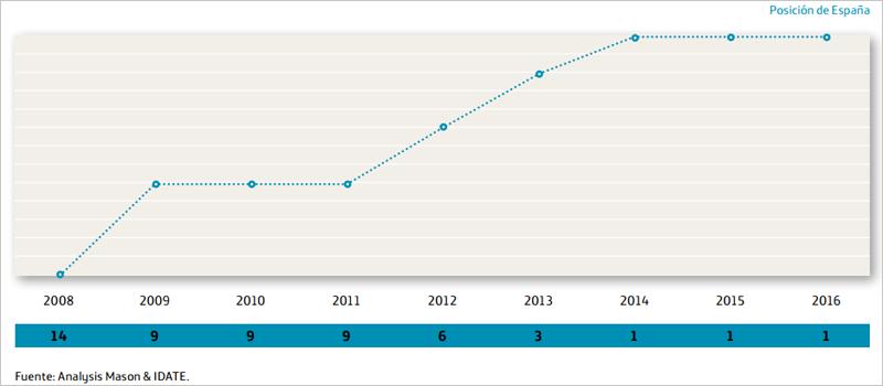 Posición de España en la Unión Europea en despliegue de FTTH según el número de suscriptores.