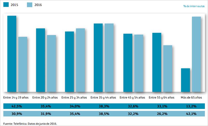 Datos de evolución del uso de tablets, en los que se aprecia un espectacular incremento en la franja de edad entre 65 y 74 años.