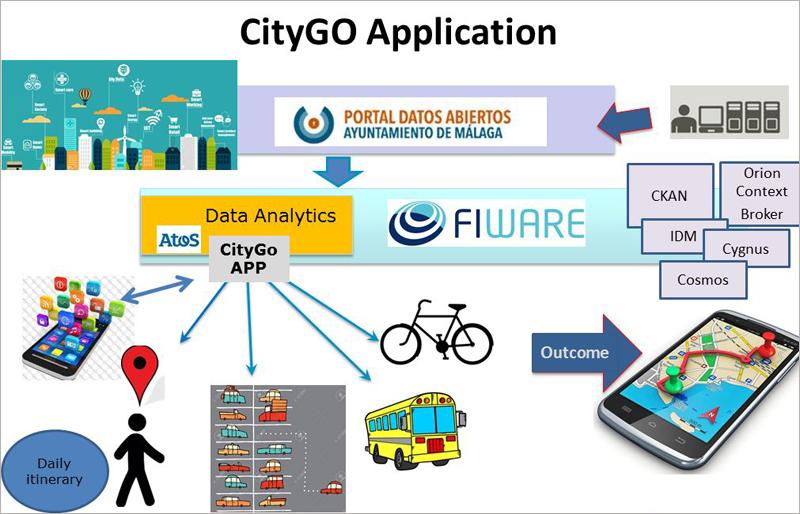 Esquema de desarrollo y funcionamiento de la aplicación de datos abiertos CityGO.