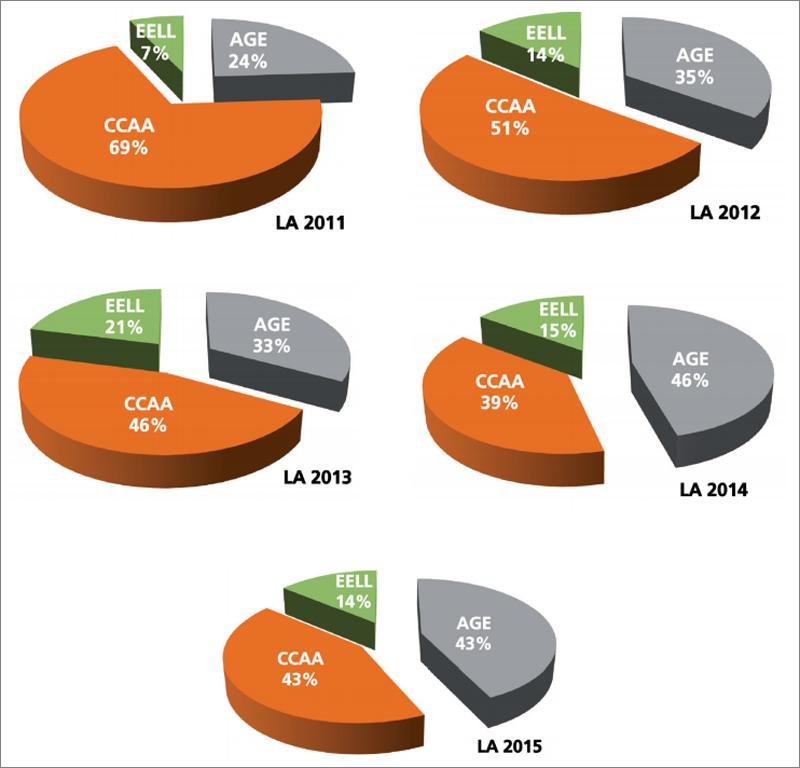 Reparto de Licitaciones TIC Accesibles por tipo de entidad pública: AGE (Administración General del Estado), CCAA (Comunidades Autónomas) y Entidades Locales (EELL), cuota que representa cada entidad en base al importe de licitaciones en euros.