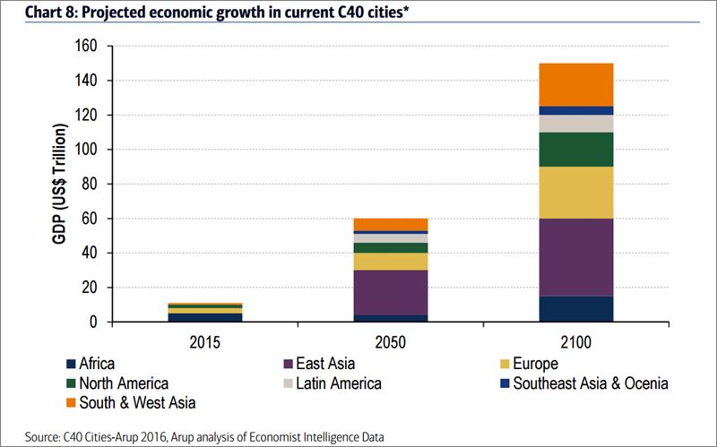 Previsiones de crecimiento económico en las ciudades que forman parte de la red C40 Cities en las próximas décadas.