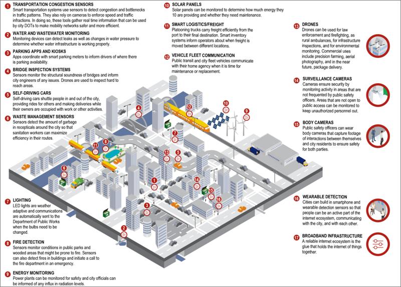 Esquema general que muestra todo tipo de soluciones TIC aplicadas a una ciudad inteligente. Informe del Bank of America Merrill Lynch.