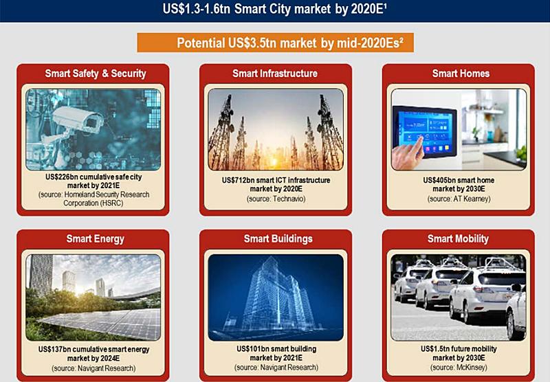 Mercado de las smart cities y los sectores con mayor potencial de crecimiento económico.
