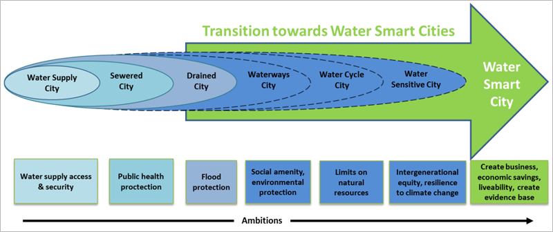 Esquema de etapas que afrontar en la transición hacia lo que denominan una Ciudad Inteligente del Agua.