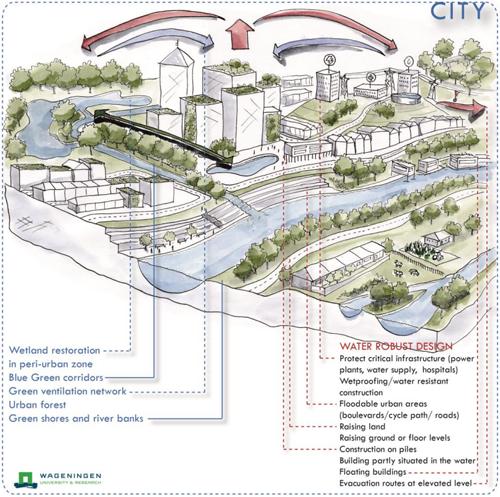 Esquema de medidas aplicada a escala de ciudad.