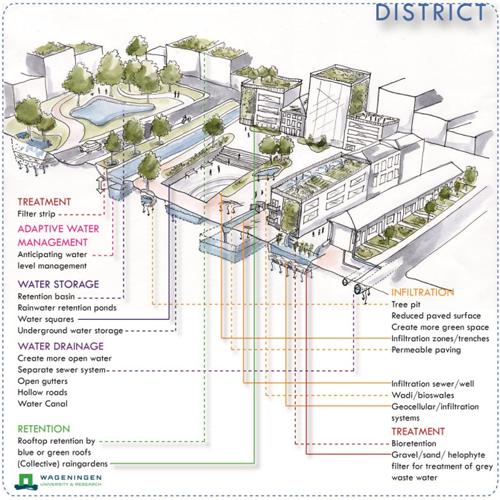 Esquema de medidas aplicadas a escala de distrito.