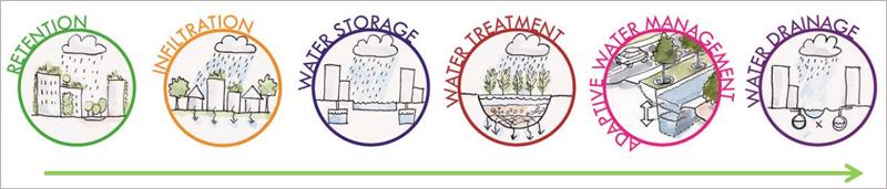 La hoja de ruta para alcanzar el objetivo de gestión inteligente del agua recomienda recuperar la capacidad drenante natural de la ciudad.