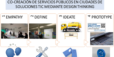 Cocreación de servicios públicos en ciudades de soluciones TIC mediante Design Thinking