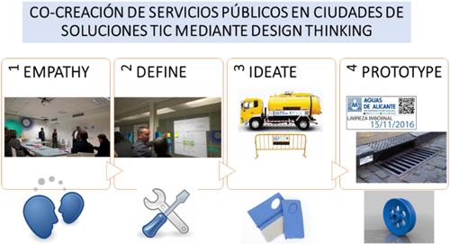 Figura 6. Fases del Proceso de Design Thinking realizado en Alicante.