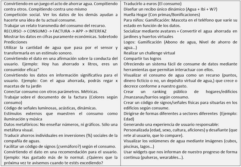 """Tabla I. Resumen de acciones para proyecto """"WATER ADVENTURE""""."""