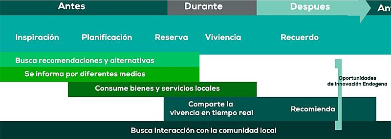 Figura 1. Experiencias de viaje y oportunidades de innovación endógena a partir de la participación ciudadana.