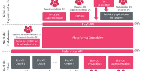 El paradigma de la cocreación: la plataforma Organicity y experimentación como servicio