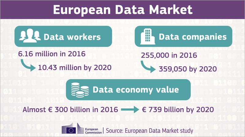 Más de 10 millones de europeos trabajarán en la llamada Economía de Datos en 2020, año en el que el Estudio del Mercado Europeo de Datos estima que habrá más de 359.000 empresas en este sector en la Unión Europea.