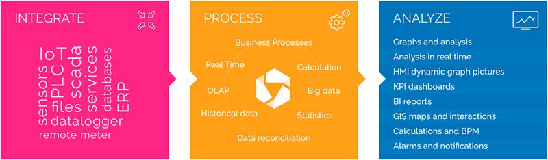 Todos los datos se gestionan a través de la plataforma IDbox de CIC Consulting Informático.