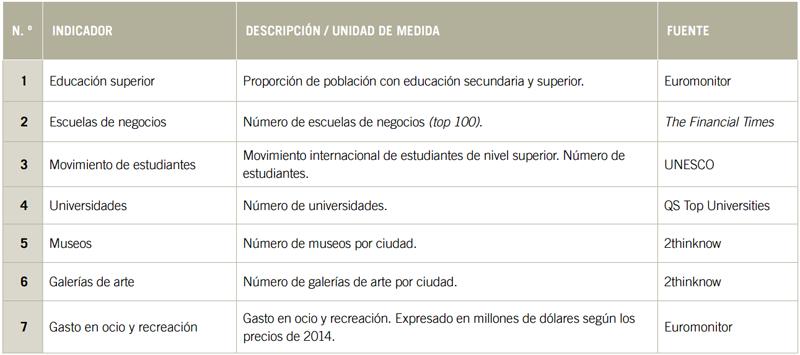 Variables dentro de la dimensión de capital humano, una de las que se han tenido en cuenta para puntuar a las 180 ciudades estudiadas.