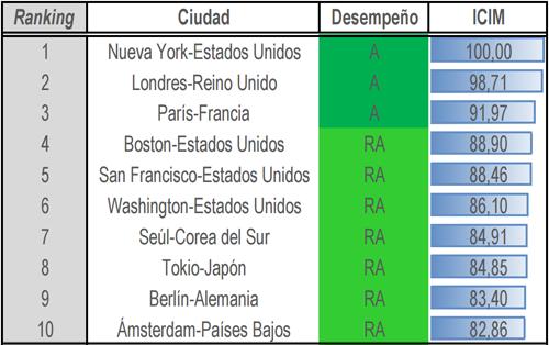 Nueva York vuelve a repetir en la posición número uno del ranking.