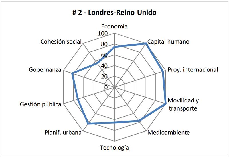 Perfil de Londres en base a las dimensiones estudiadas, donde ha obtenido la primera posición del ranking en la dimensión de movilidad y transporte.