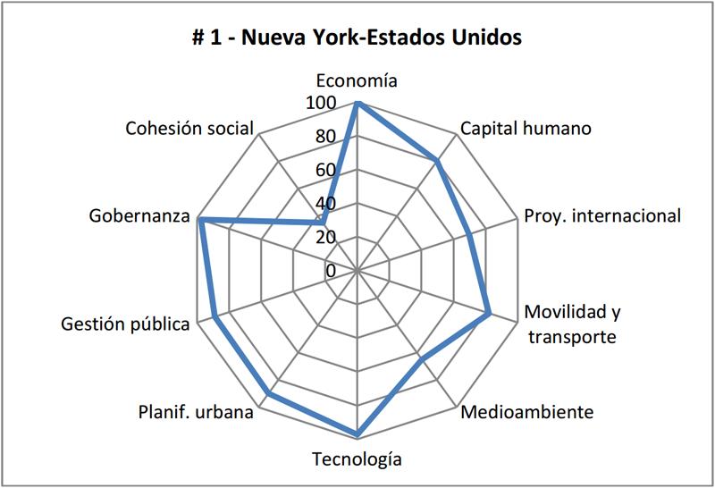 Perfil de Nueva York en base a las dimensiones estudiadas, que muestra sus carencias en cuanto a cohesión social.