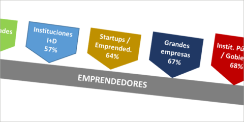 El apoyo al emprendimiento digital: condición necesaria para el desarrollo de las Ciudades Inteligentes