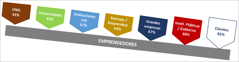 Figura 1. Relevancia de la colaboración con los distintos agentes de interés para los emprendedores.