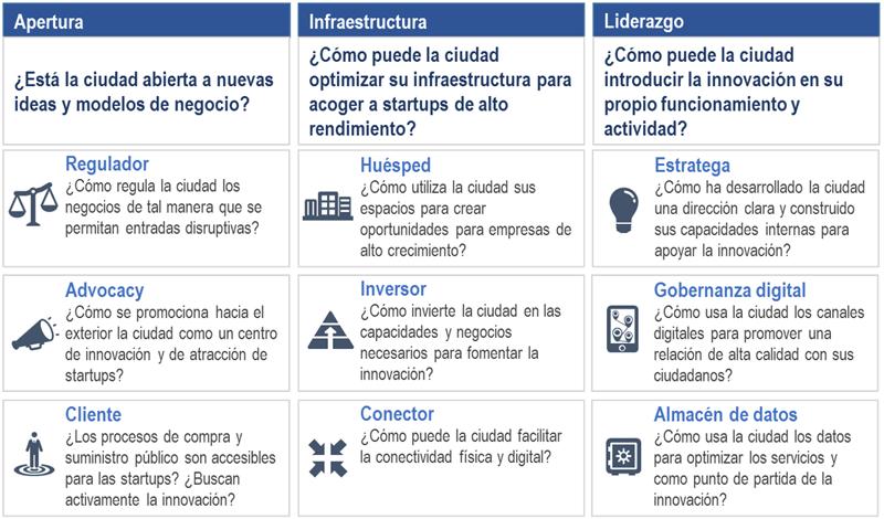 Figura 2. Áreas que las Administraciones Locales deben considerar para integrar el emprendimiento en su estrategia de ciudades inteligentes.