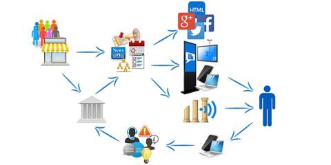 HIRIX: plataforma de comunicación y participación ciudadana centrada en la optimización y mejora de recursos por y para la ciudadanía
