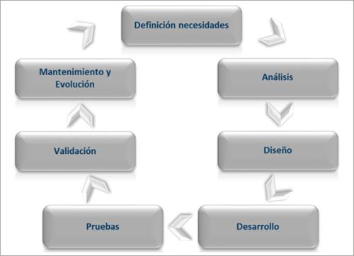 Figura 4. Proceso de desarrollo interno.