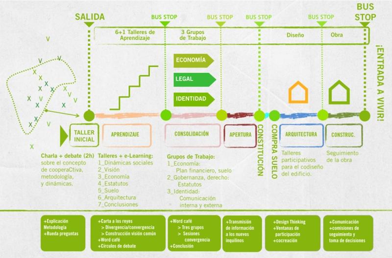 Figura 1. Esquema del proceso participativo.