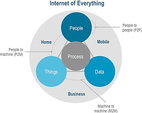 Figura 2. Internet Of Everything.