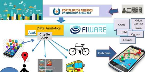 SMART-FI facilita usar y compartir los datos abiertos de las Ciudades Inteligentes