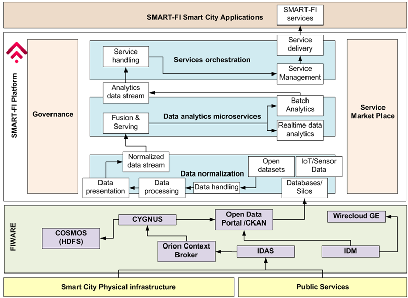 Figura 1. Arquitectura de la plataforma SMART-FI.