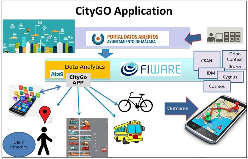 Figura 2. Funcionalidad de la APP CityGO.