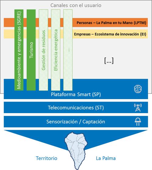 Esquema del proyecto La Palma Smart Island.