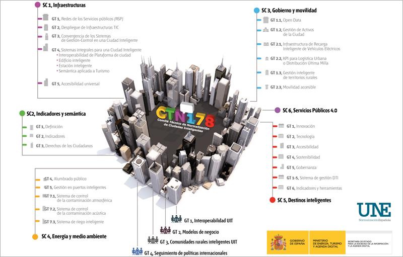 España ha publicado más de 20 normas sobre ciudades inteligentes, que se están utilizando de base, a nivel internacional, para elaborar estándares.