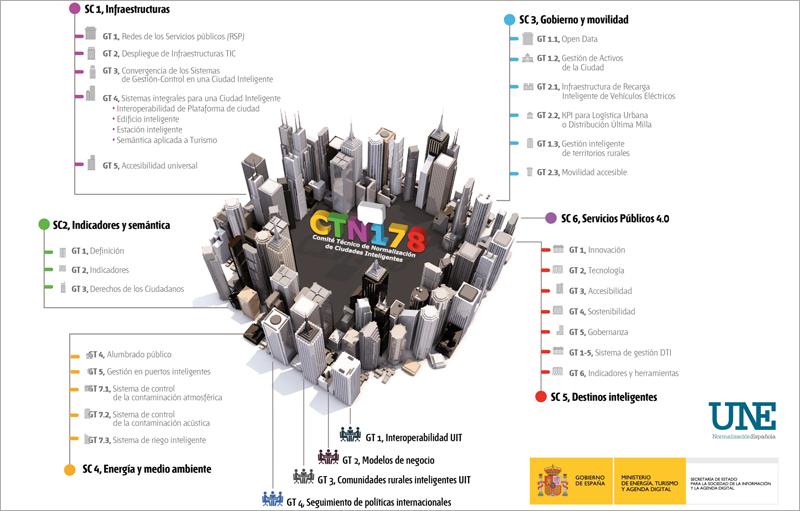 Las dos nuevas normas que aprueba la UNE en materia de Ciudades Inteligentes se unirán a las 20 con las que cuenta ya España.