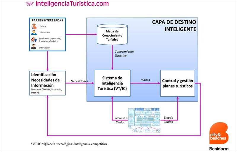 Capa de Destino Inteligente del sistema de inteligencia turística de Benidorm.