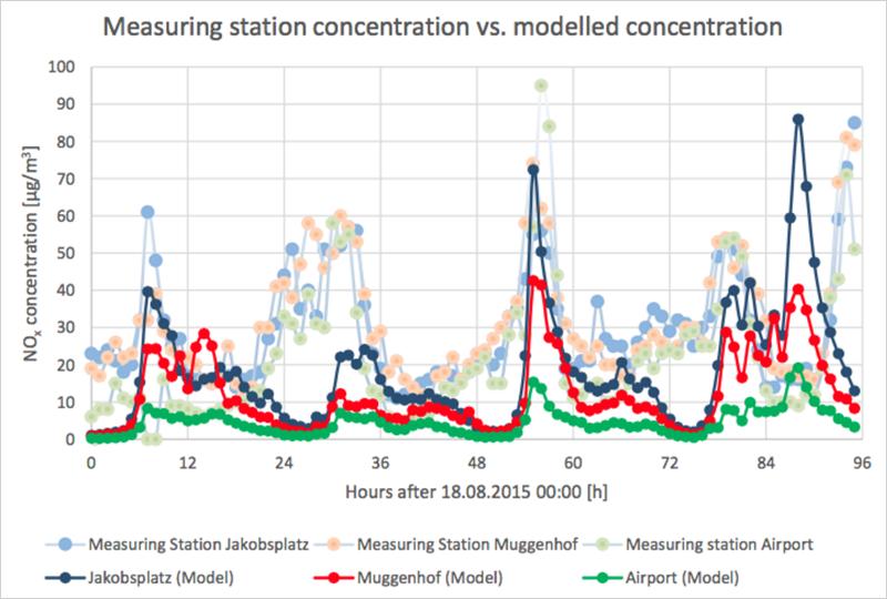 Comparativa entre los resultados obtenidos en la investigación con datos de la red móvil y los resultados obtenidos a partir de las estaciones de medición.