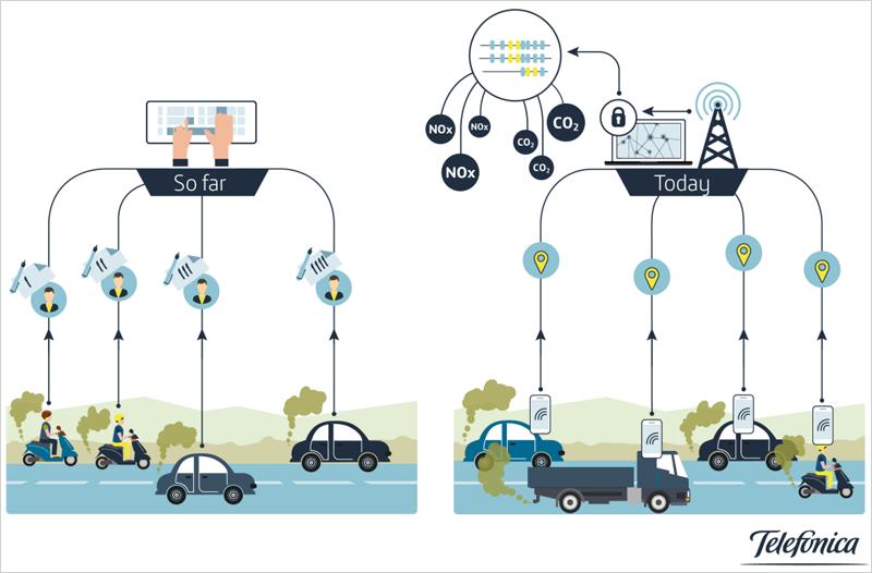 Esquema de cómo se obtienen los datos a partir del uso del teléfono móvil de los clientes de la red móvil de Telefónica y mediante técnicas Big Data pasan a ser información con la que estimar los niveles de contaminación.