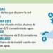 Burgos aplica una red inteligente de distribución de agua denominada SWING
