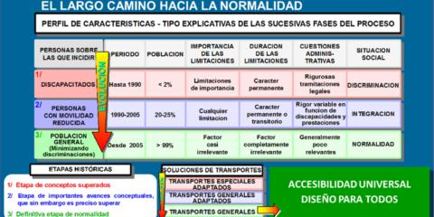 La Accesibilidad Universal. Un importante reto de humanización en las Ciudades Inteligentes