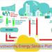 Hacia un nuevo modelo energético basado en energías renovables, eficiencia energética y redes eléctricas inteligentes centradas en el consumidor final