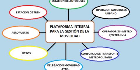 Plataforma integral para gestión de la movilidad en ciudades inteligentes
