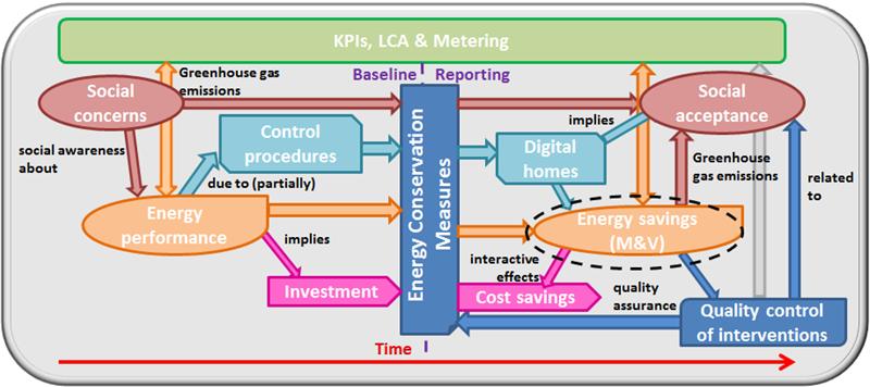 Figura 1. Procedimiento de la evaluación de la sostenibilidad aplicación en el distrito de Laguna de Duero.