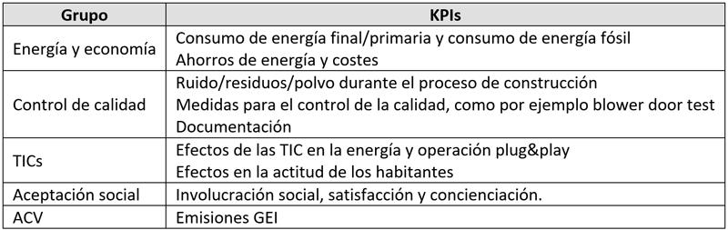 Tabla I. Indicadores clave de rendimiento para evaluar la sostenibilidad.